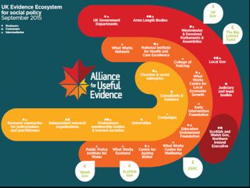 Evidence Ecosystem 2015